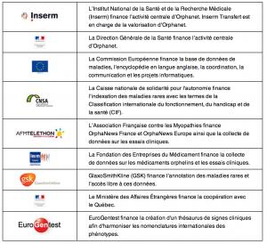 Sources de financement de l'activité centrale d'Orphanet en 2012